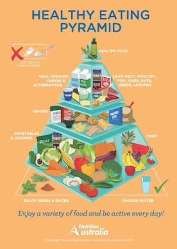 Australia's New Healthy Food Pyramid - What You Need To Know